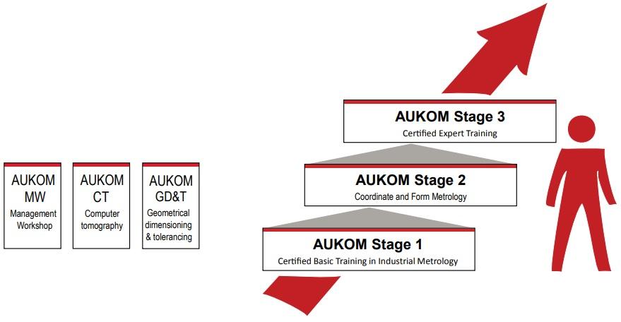 aukom - formação metrologia - software inspecção dimensional - programação offline - metrologia industrial - controlo e inspecção dimensional - s4metro